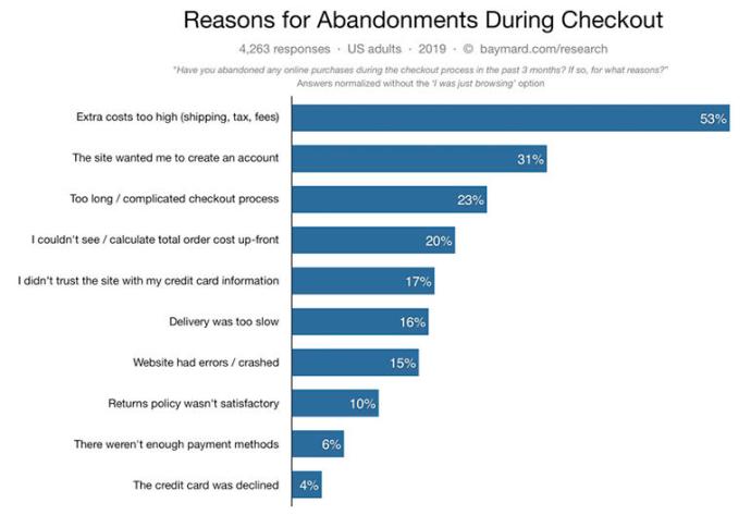e-commerce reasons